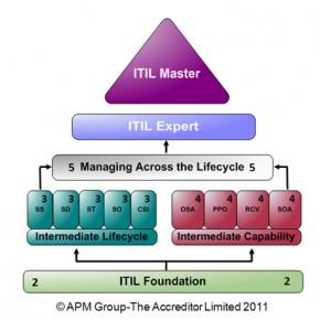 ITILQualScheme_inccredits_June2011